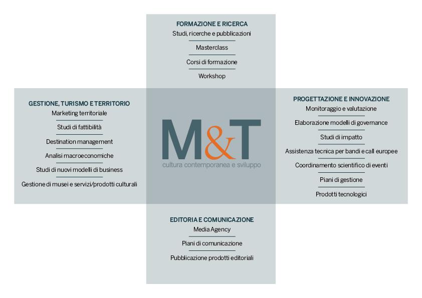 Organograma Monti&Taft